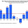 Eurostat: Production in construction down by 0.6% in euro area
