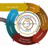 Circular Economy -  Can agriculture & forestry help close the loop?